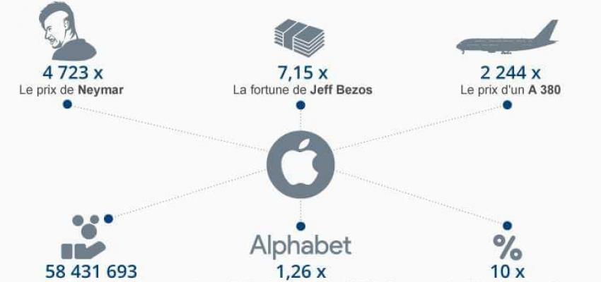 Apple, une réussite extraordinaire